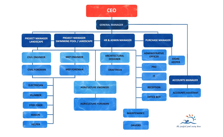 Al Nojoom Al Khams 5 Stars Pool Organizational Chart